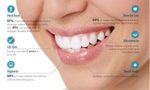 Cosmetic Dentistry - Perla Dental